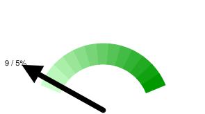 Тюменских твиттерян в Online: 9 / 5% относительно 197 активных пользователей
